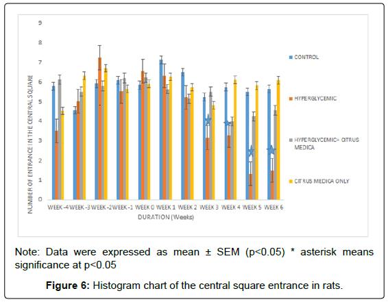 molecular-histology-medical-physiology-histogram-chart-central