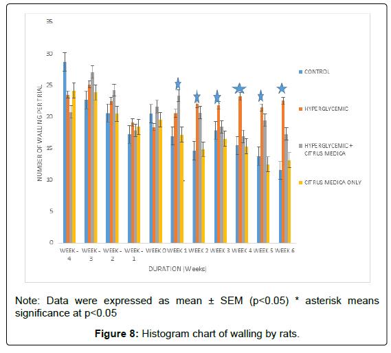 molecular-histology-medical-physiology-histogram-chart-walling