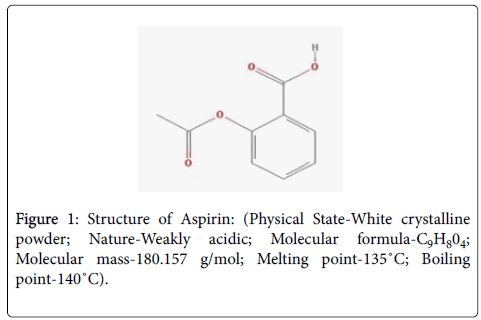 synthesis of aspirin conclusion