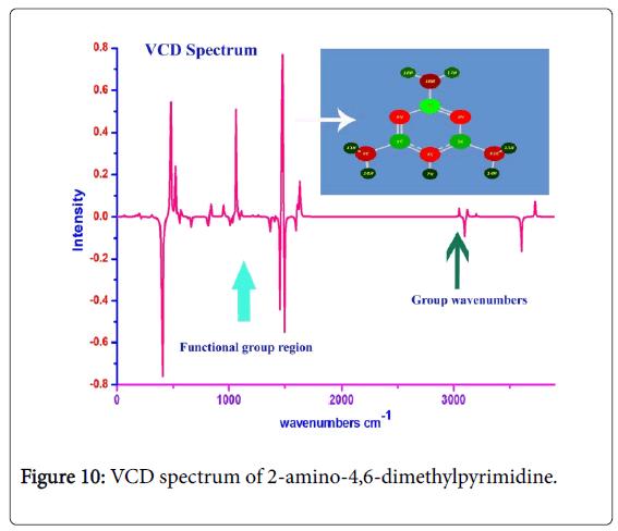 Spectroscopic And Qsar Analysis On Antibiotic Drug 2 Amino 4 6