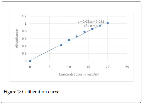 molecular-pharmaceutics-organic-process-research-Caliberation-curve
