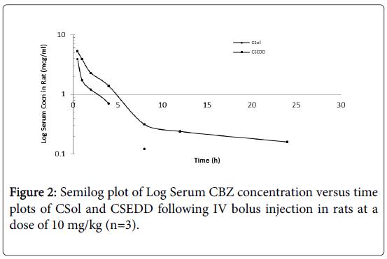 molecular-pharmaceutics-organic-process-research-Log-Serum