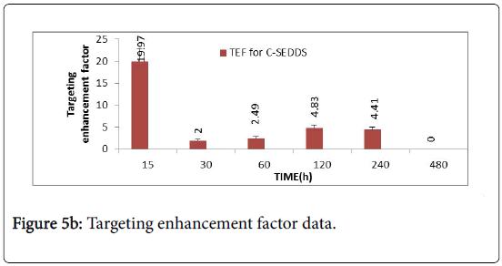 molecular-pharmaceutics-organic-process-research-Targeting-enhancement