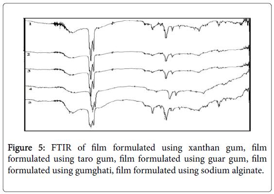 molecular-pharmaceutics-organic-process-research-xanthan-gum