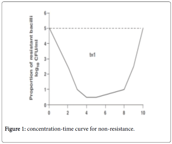 mycobacterial-diseases-concentration-time
