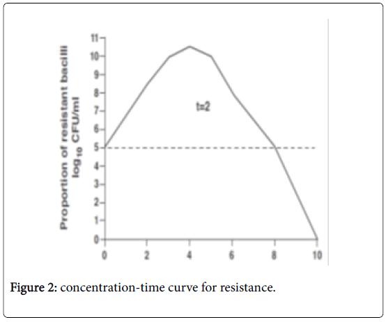 mycobacterial-diseases-curve-resistance