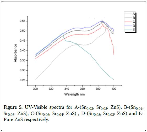 nano-sciences-UV-visible-spectra