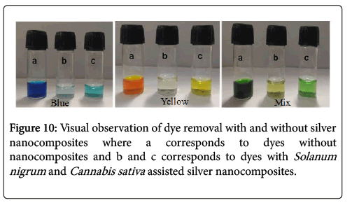 nano-sciences-current-research-corresponds