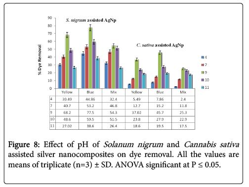 nano-sciences-current-research-nigrum
