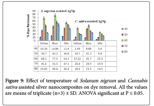 nano-sciences-current-research-triplicate