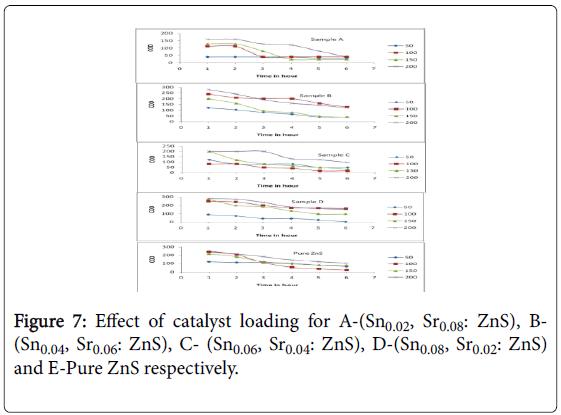 nano-sciences-effect-catalyst-loading