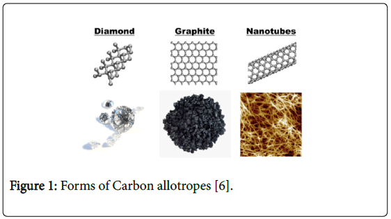 nano-sciences-forms-carbon-allotropes
