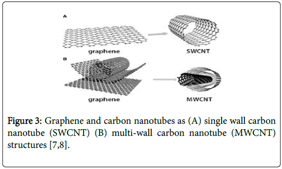nano-sciences-graphene-carbon-nanotubes