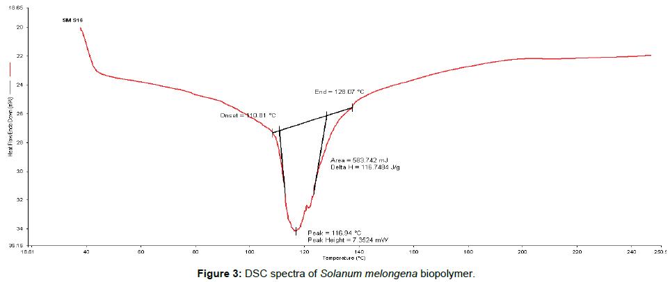 nanomedicine-biotherapeutic-discovery-DSC-spectra-Solanum-melongena