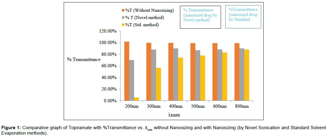 nanomedicine-biotherapeutic-discovery-Nanosizing-Novel-Sonication