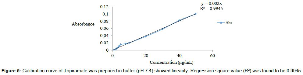 nanomedicine-biotherapeutic-discovery-Regression-square-value