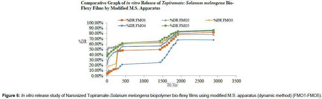 nanomedicine-biotherapeutic-discovery-Topiramate-Solanum-melongena