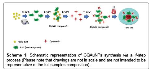nanomedicine-nanotechnology-composition