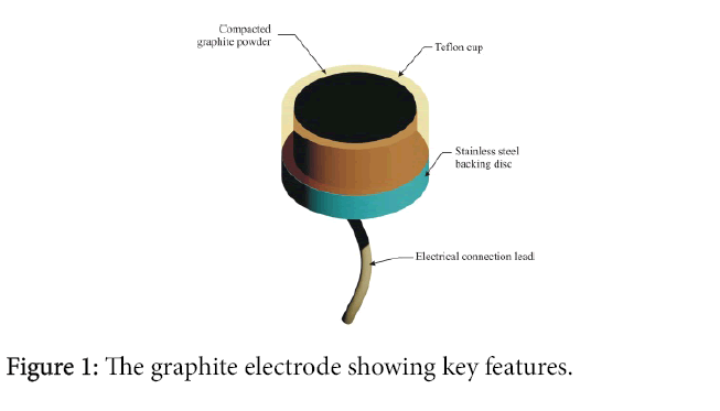 nanosciences-current-research-graphite-electrode