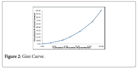 natural-products-chemistry-Gini-Curve
