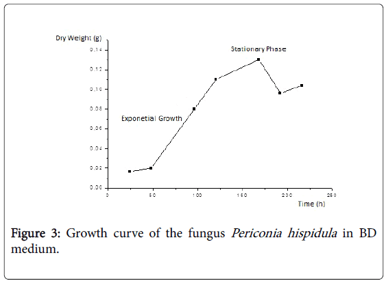 natural-products-chemistry-Growth-curve