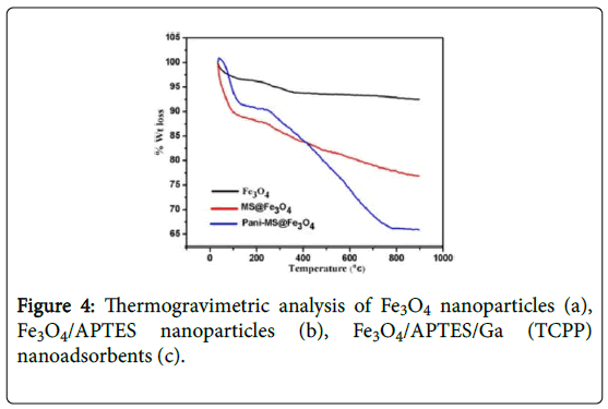 natural-products-chemistry-Thermogravimetric