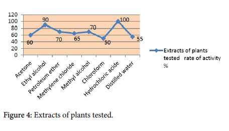 natural-products-chemistry-research-Extracts-plants