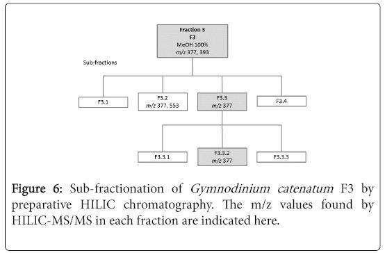 natural-products-chemistry-research-Gymnodinium-catenatum