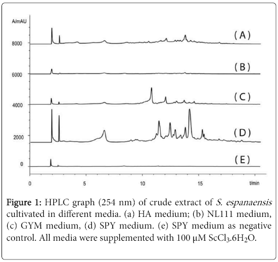 natural-products-chemistry-research-HPLC-graph