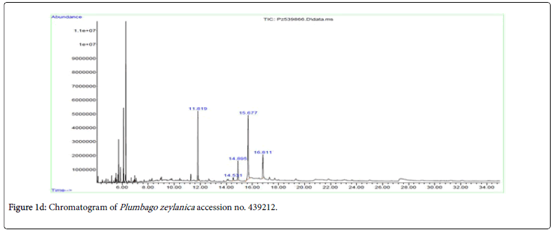 natural-products-chemistry-research-accession-chromatogram