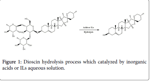 natural-products-chemistry-research-hydrolysis