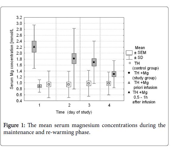 neonatal-and-pediatric-medicine-magnesium-concentrations