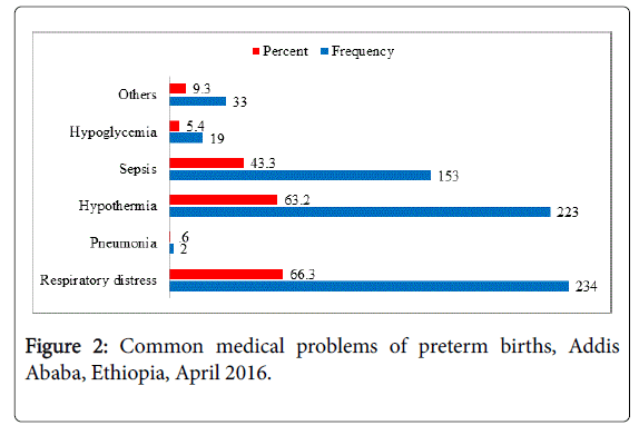 neonatal-and-pediatric-medicine-medical-problems
