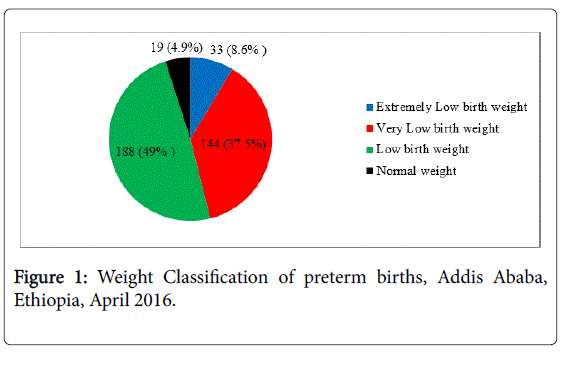 neonatal-and-pediatric-medicine-preterm-births