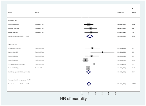 neuroinfectious-diseases-mortality-associated