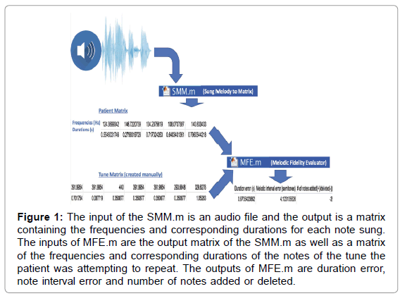 neurological-disorders-audio-file