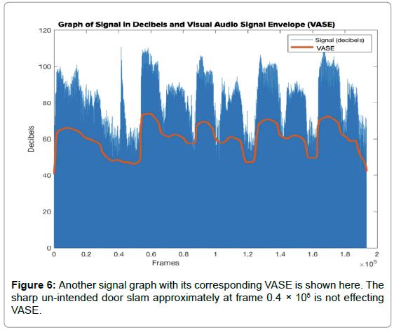 neurological-disorders-signal-graph