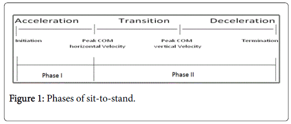 novel-physiotherapies-Phases-sit-stand