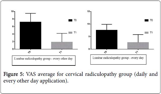 novel-physiotherapies-cervical-radiculopathy