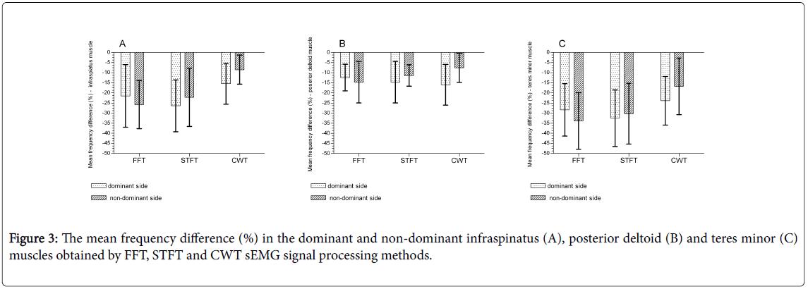 novel-physiotherapies-signal-processing-methods
