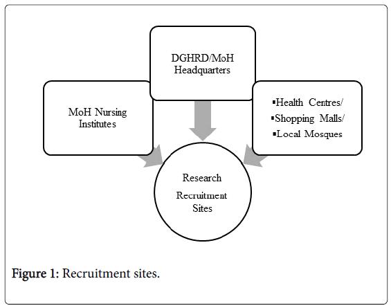 nursing-care-Recruitment-sites