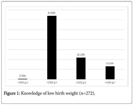 materials-science-birth-weight