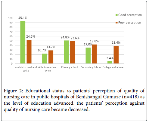 Patient's Perception towards Quality of Nursing Care in
