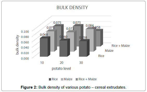 nutrition-food-sciences-Bulk-density