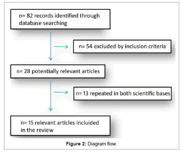 nutrition-food-sciences-Diagram-flow