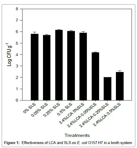 nutrition-food-sciences-Effectiveness-LCA