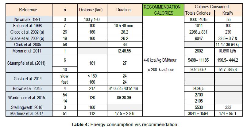 nutrition-food-sciences-Energy-consumption