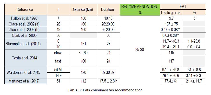 nutrition-food-sciences-Fats-consumed