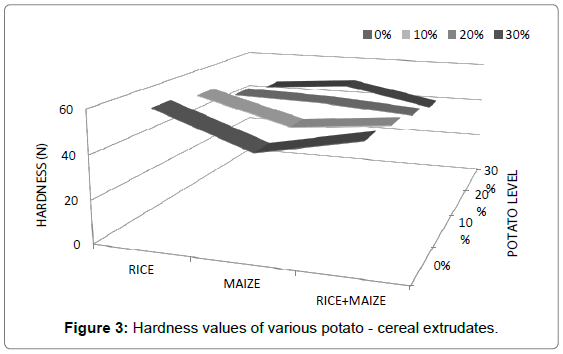 nutrition-food-sciences-Hardness-values