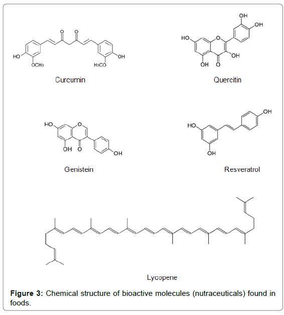 nutrition-food-sciences-bioactive-molecules
